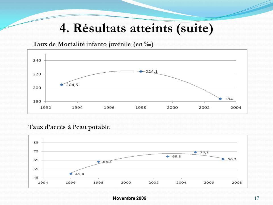 4. Résultats atteints (suite) Novembre 2009 17 Taux de Mortalité infanto juvénile (en ) Taux daccès à leau potable