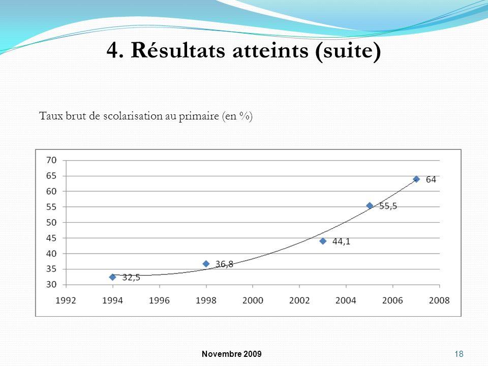 4. Résultats atteints (suite) Novembre 2009 18 Taux brut de scolarisation au primaire (en %)