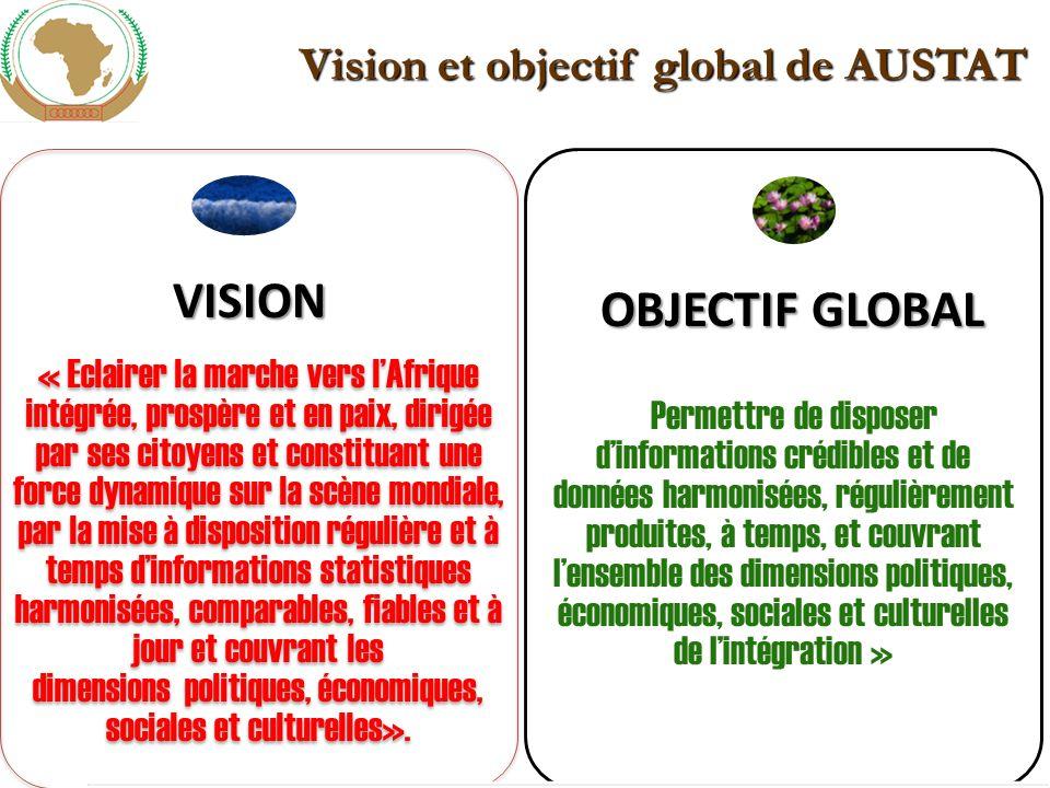 Elaboration et adoption de la charte africaine de la statistique Document consensuel élaboré par les statisticiens africains avec limplication des organismes statistiques au niveaux national, régional et continental et les partenaires La charte vise à réguler lactivité statistique en Afrique et à servir dinstrument de plaidoyer pour le développement de la statistique; Elle a été adoptée à la 12 e conférence des Chefs détat et de gouvernement en février 2009 à Addis Abéba; Il est demandé aux pays de la signer et de la ratifier afin quelle rentre rapidement en vigueur; Une somme de valeurs et de bonnes pratiques pour le métier du statisticien africain.