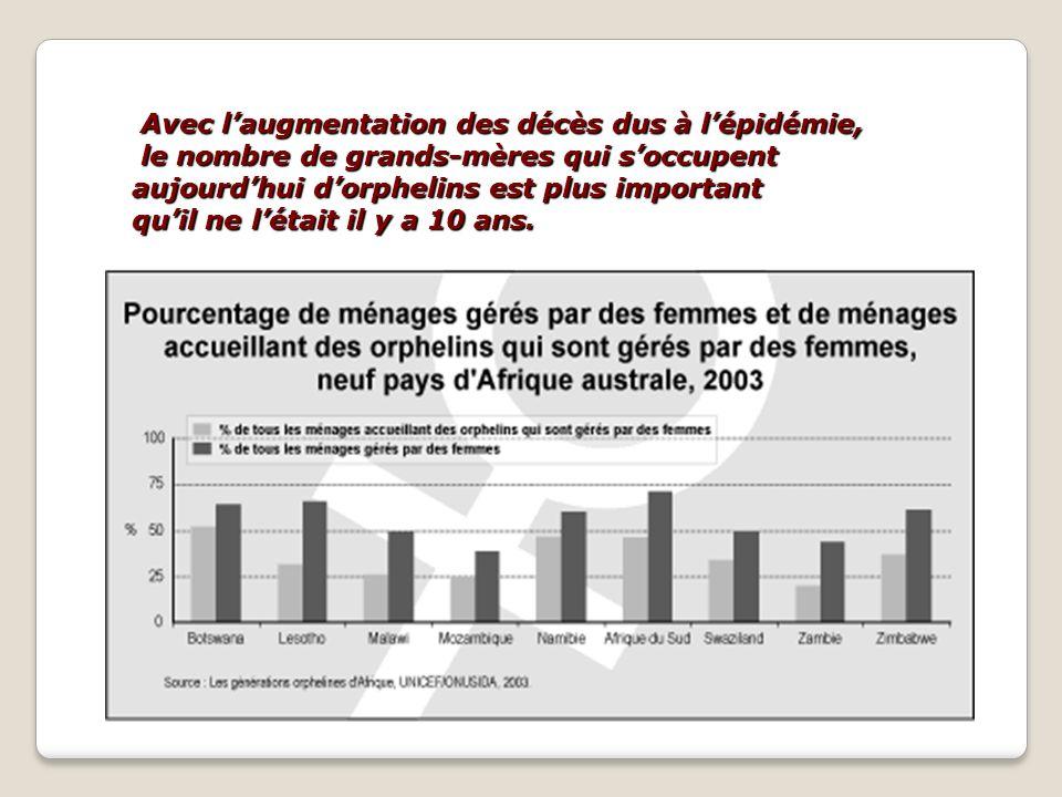 Avec laugmentation des décès dus à lépidémie, le nombre de grands-mères qui soccupent aujourdhui dorphelins est plus important quil ne létait il y a 1