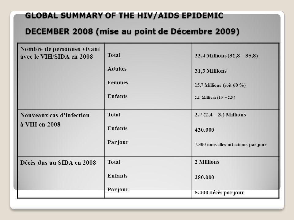 ADULTES ET ENFANTS VIVANT AVEC LE VIH ESTIMATIONS EN 2008 Total: 33,4 (30,3–36,1) millions Afrique subsaharienne 22,4 millions [20,5–23,6 millions] Soit les 2/3 : 67 %