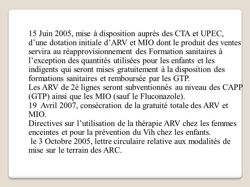 15 Juin 2005, mise à disposition auprès des CTA et UPEC, dune dotation initiale dARV et MIO dont le produit des ventes servira au réapprovisionnement