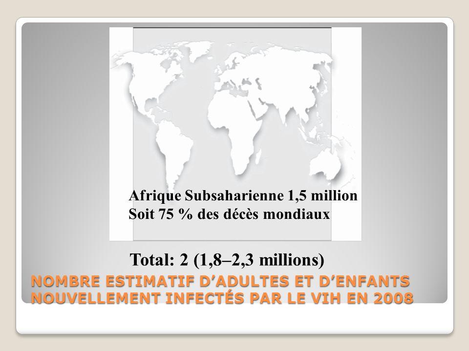 NOMBRE ESTIMATIF DADULTES ET DENFANTS NOUVELLEMENT INFECTÉS PAR LE VIH EN 2008 Total: 2 (1,8–2,3 millions) Afrique Subsaharienne 1,5 million Soit 75 %