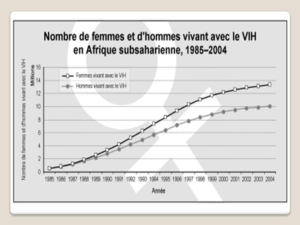LES FEMMES SONT TOUJOURS PLUS AFFECTÉES Lépidémie de SIDA frappe les femmes et les filles en nombres croissants A léchelle mondiale, un peu moins de la moitié de toutes les personnes vivant avec le VIH sont de sexe féminin.