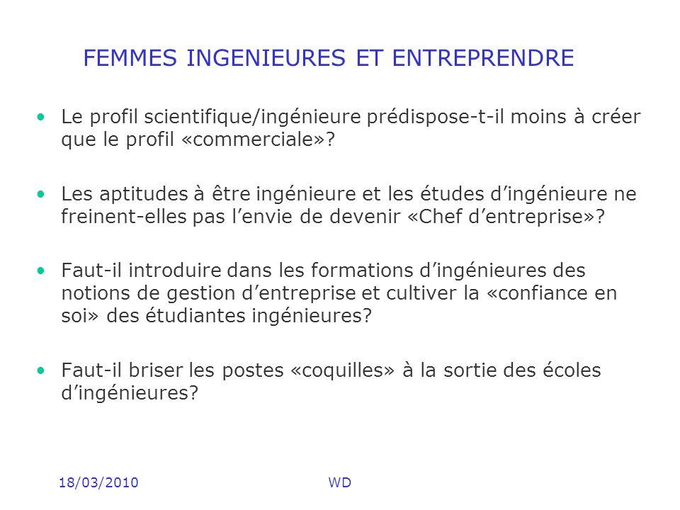 18/03/2010WD FEMMES INGENIEURES ET ENTREPRENDRE Le profil scientifique/ingénieure prédispose-t-il moins à créer que le profil «commerciale»? Les aptit