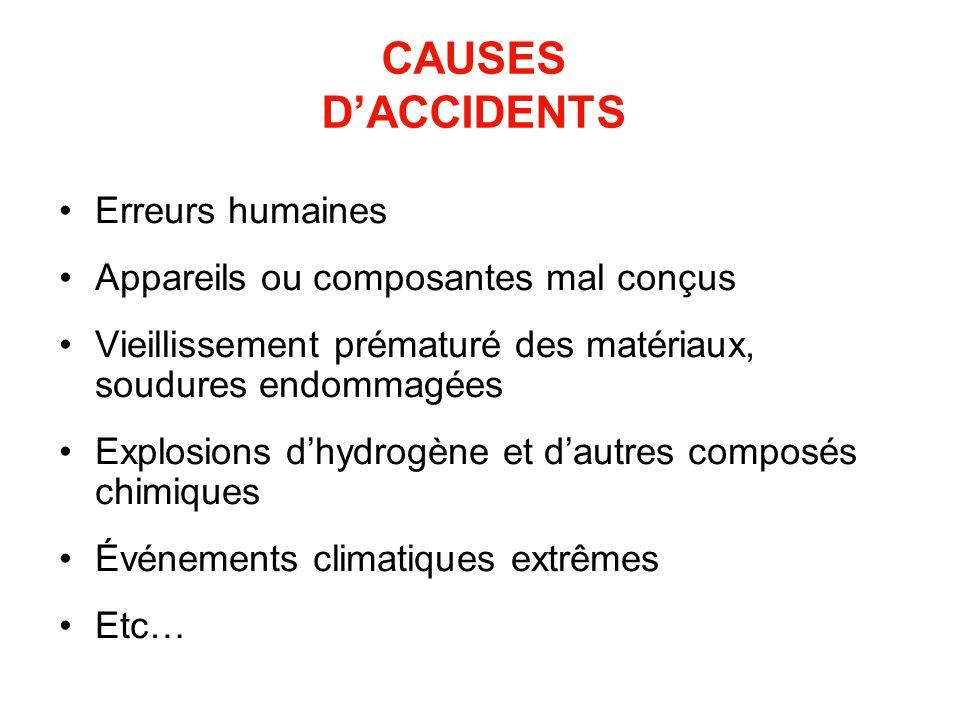CAUSES DACCIDENTS Erreurs humaines Appareils ou composantes mal conçus Vieillissement prématuré des matériaux, soudures endommagées Explosions dhydrog