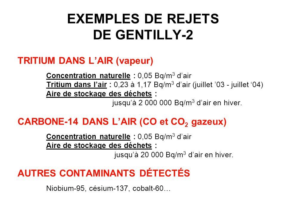 EXEMPLES DE REJETS DE GENTILLY-2 TRITIUM DANS LAIR (vapeur) Concentration naturelle : 0,05 Bq/m 3 dair Tritium dans lair : 0,23 à 1,17 Bq/m 3 dair (ju