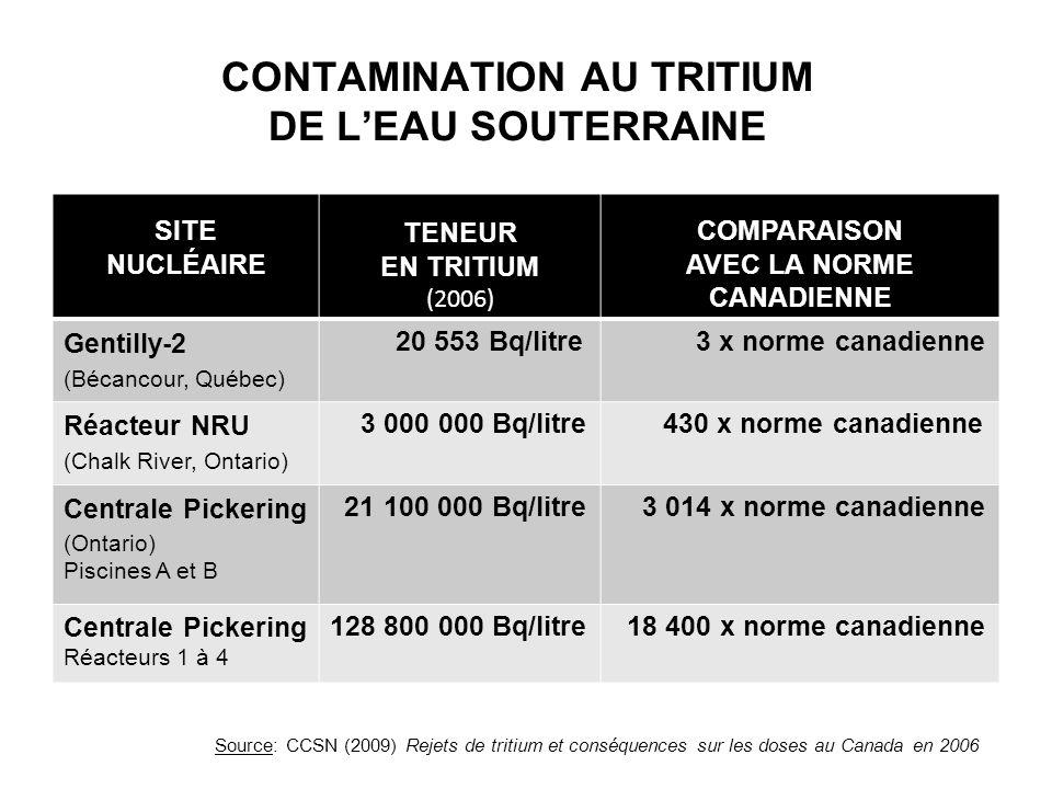 CONTAMINATION AU TRITIUM DE LEAU SOUTERRAINE SITE NUCLÉAIRE TENEUR EN TRITIUM (2006) COMPARAISON AVEC LA NORME CANADIENNE Gentilly-2 (Bécancour, Québe