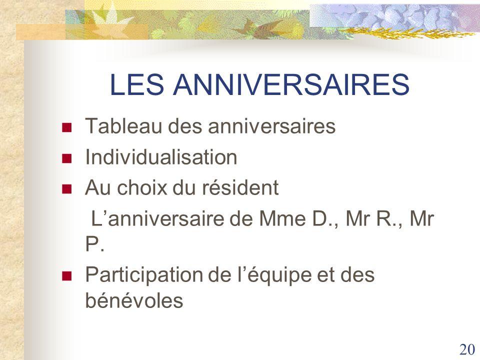 20 LES ANNIVERSAIRES Tableau des anniversaires Individualisation Au choix du résident Lanniversaire de Mme D., Mr R., Mr P. Participation de léquipe e