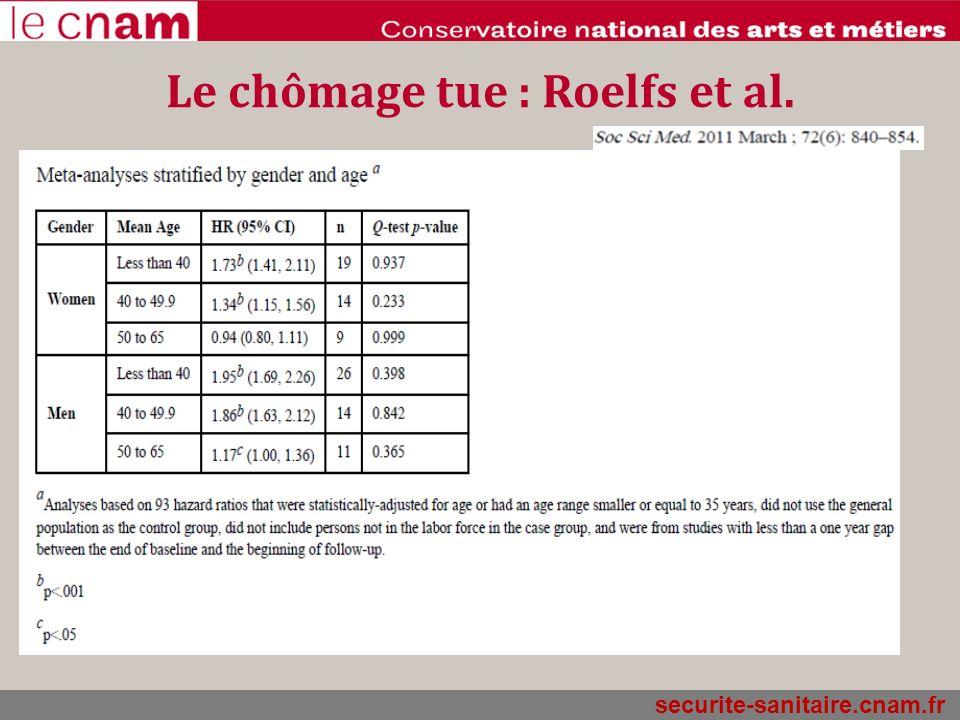securite-sanitaire.cnam.fr Le chômage tue : Roelfs et al.