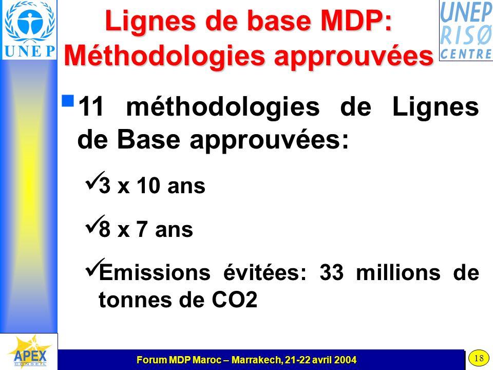 Forum MDP Maroc – Marrakech, 21-22 avril 2004 18 Lignes de base MDP: Méthodologies approuvées 11 méthodologies de Lignes de Base approuvées: 3 x 10 ans 8 x 7 ans Emissions évitées: 33 millions de tonnes de CO2