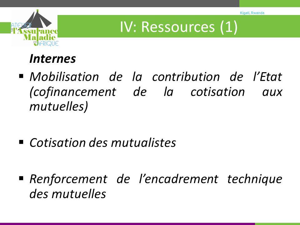Kigali, Rwanda 30 mai – 4 juin 2010 IV: Ressources (1) Internes Mobilisation de la contribution de lEtat (cofinancement de la cotisation aux mutuelles) Cotisation des mutualistes Renforcement de lencadrement technique des mutuelles