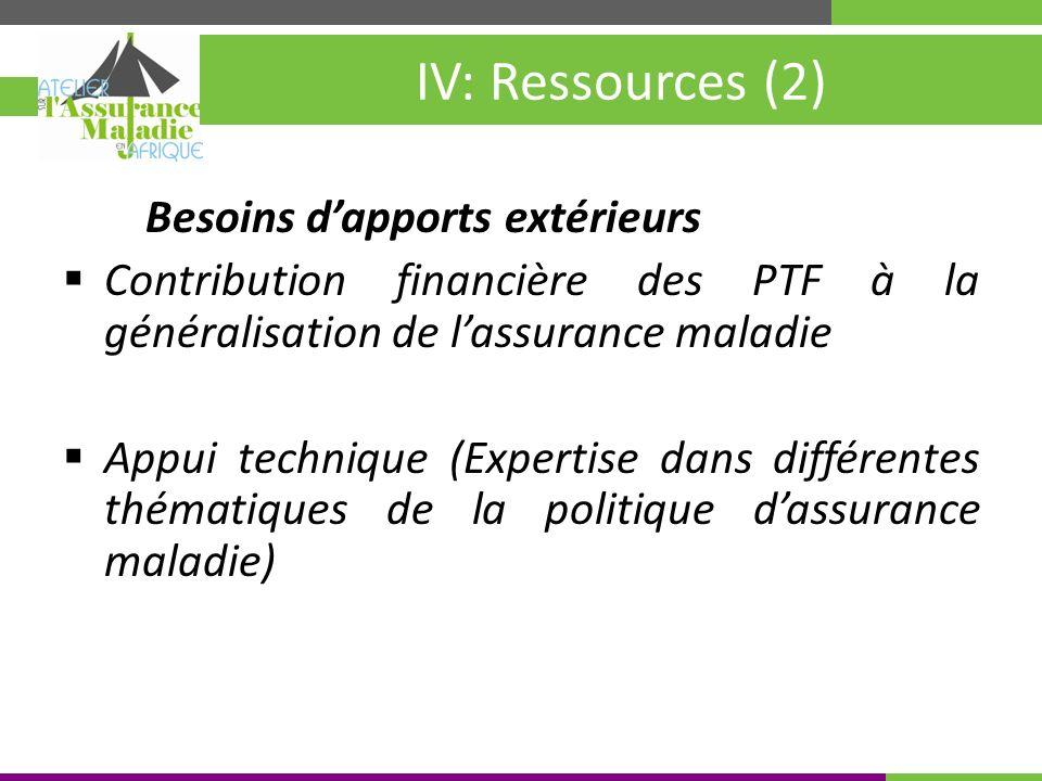Kigali, Rwanda 30 mai – 4 juin 2010 IV: Ressources (2) Besoins dapports extérieurs Contribution financière des PTF à la généralisation de lassurance maladie Appui technique (Expertise dans différentes thématiques de la politique dassurance maladie)