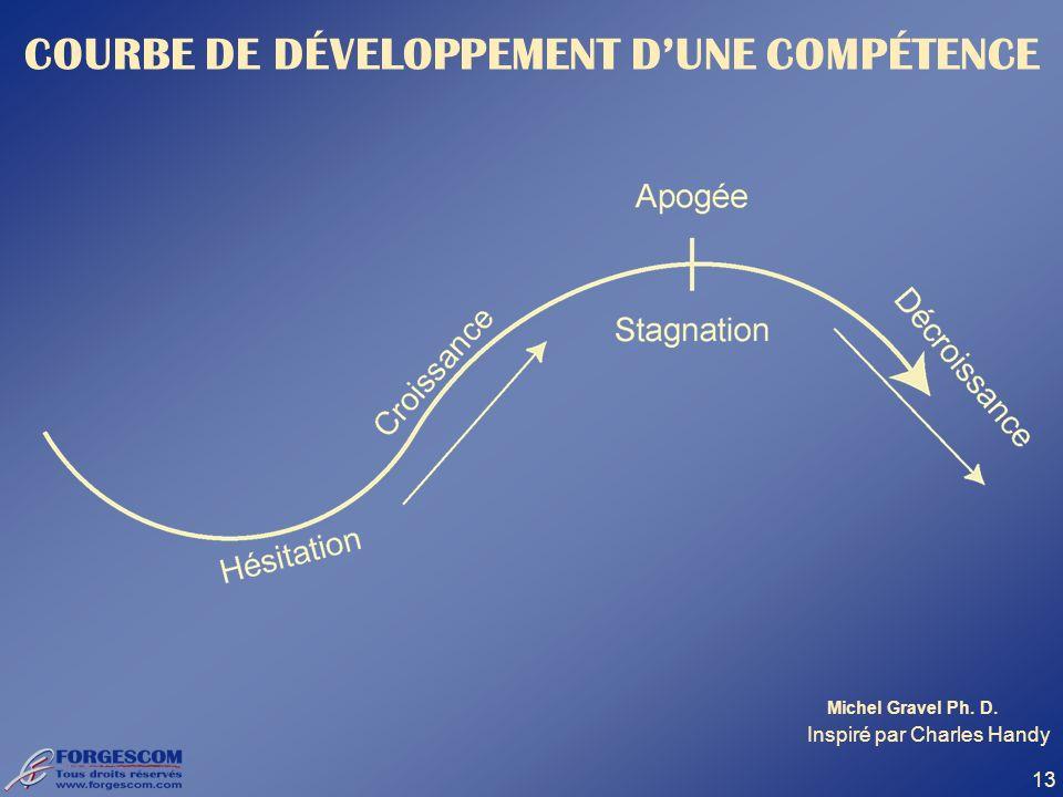 13 COURBE DE DÉVELOPPEMENT DUNE COMPÉTENCE Inspiré par Charles Handy Michel Gravel Ph. D.
