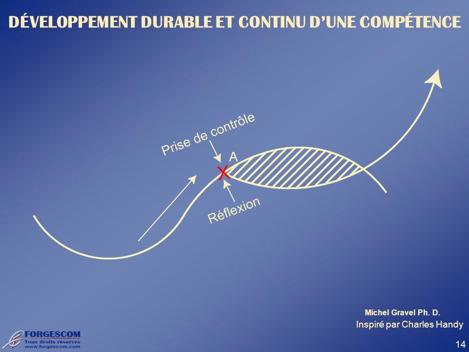 14 DÉVELOPPEMENT DURABLE ET CONTINU DUNE COMPÉTENCE Inspiré par Charles Handy Michel Gravel Ph. D.
