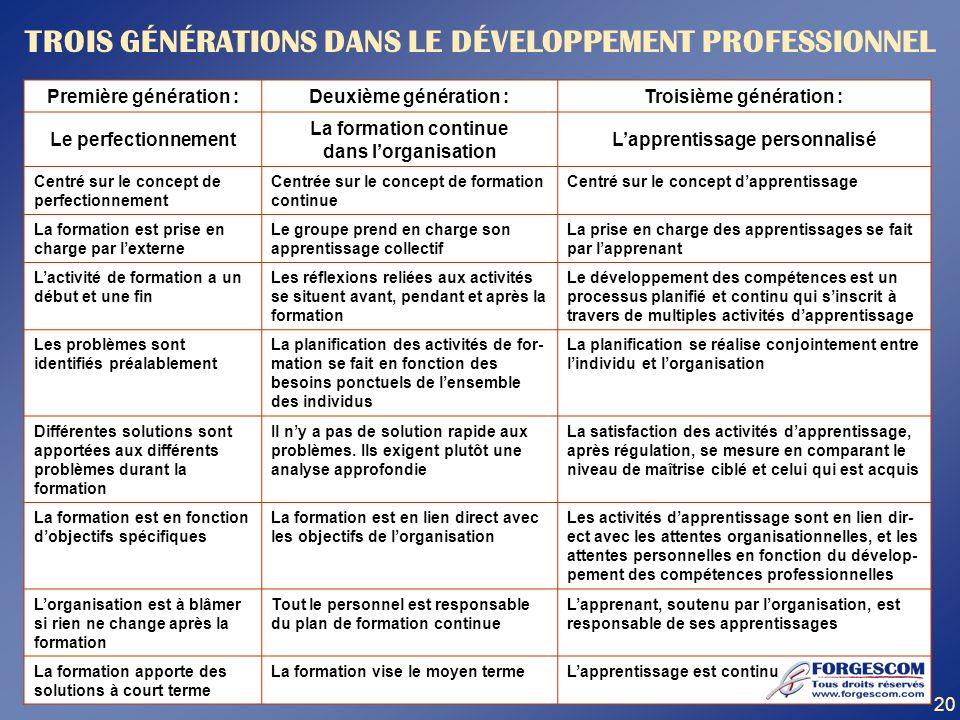 Première génération :Deuxième génération :Troisième génération : Le perfectionnement La formation continue dans lorganisation Lapprentissage personnal