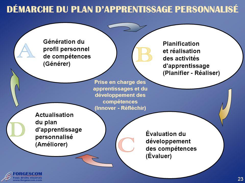 23 DÉMARCHE DU PLAN DAPPRENTISSAGE PERSONNALISÉ Prise en charge des apprentissages et du développement des compétences (Innover - Réfléchir) Génératio