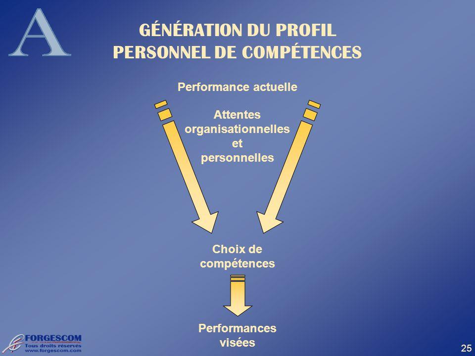 25 GÉNÉRATION DU PROFIL PERSONNEL DE COMPÉTENCES Performance actuelle Choix de compétences Performances visées Attentes organisationnelles et personne