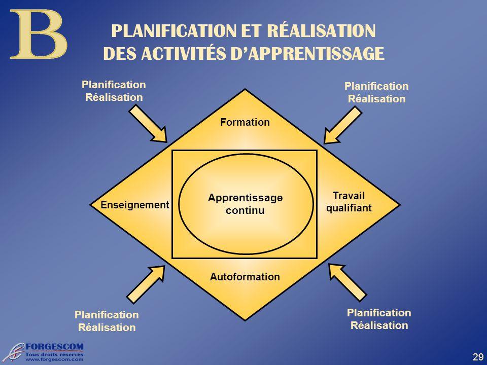 29 PLANIFICATION ET RÉALISATION DES ACTIVITÉS DAPPRENTISSAGE Planification Réalisation Apprentissage continu Travail qualifiant Enseignement Formation