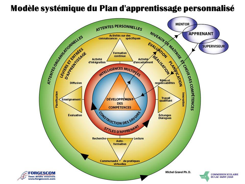 Modèle systémique du Plan d'apprentissage personnalisé