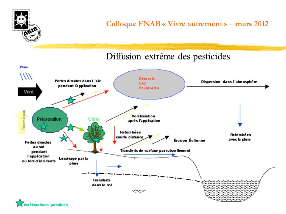 CO2 (mécanisation, transports, engrais chimiques, déforestation) CH4 (élevage, stockage des effluents délevage, riziculture) N2O (100 kilos dazote minéral sur un hectare = 1.200 kg « équivalent CO2 »… soit les émissions dune voiture parcourant 10.000 km !) 30 à 40 % de leffet de serre anthropique (activité directe, défrichage, transformation et transport) Une agriculture qui contribue fortement à leffet de serre
