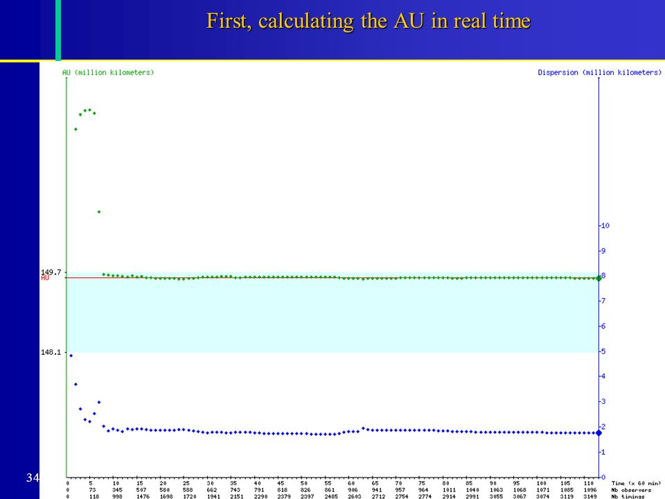 34 First, calculating the AU in real time