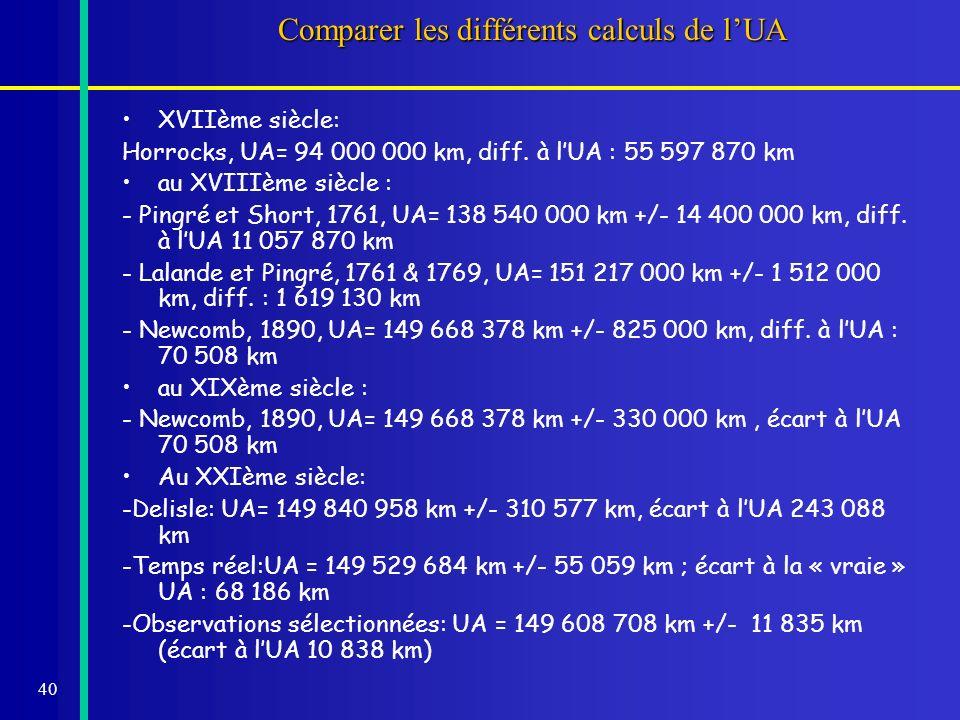 40 Comparer les différents calculs de lUA XVIIème siècle: Horrocks, UA= 94 000 000 km, diff.