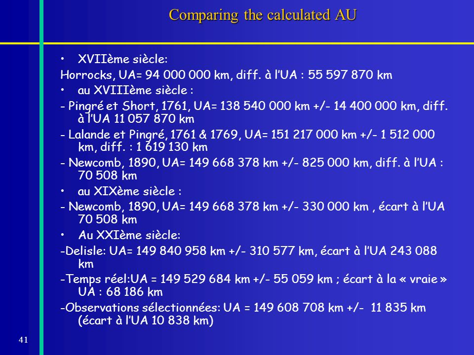 41 Comparing the calculated AU XVIIème siècle: Horrocks, UA= 94 000 000 km, diff. à lUA : 55 597 870 km au XVIIIème siècle : - Pingré et Short, 1761,
