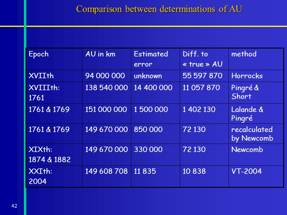42 Comparison between determinations of AU EpochAU in kmEstimated error Diff. to « true » AU method XVIIth94 000 000unknown55 597 870Horrocks XVIIIth: