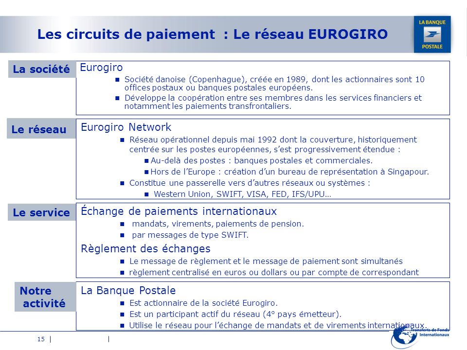 15 Les circuits de paiement : Le réseau EUROGIRO Eurogiro Société danoise (Copenhague), créée en 1989, dont les actionnaires sont 10 offices postaux o
