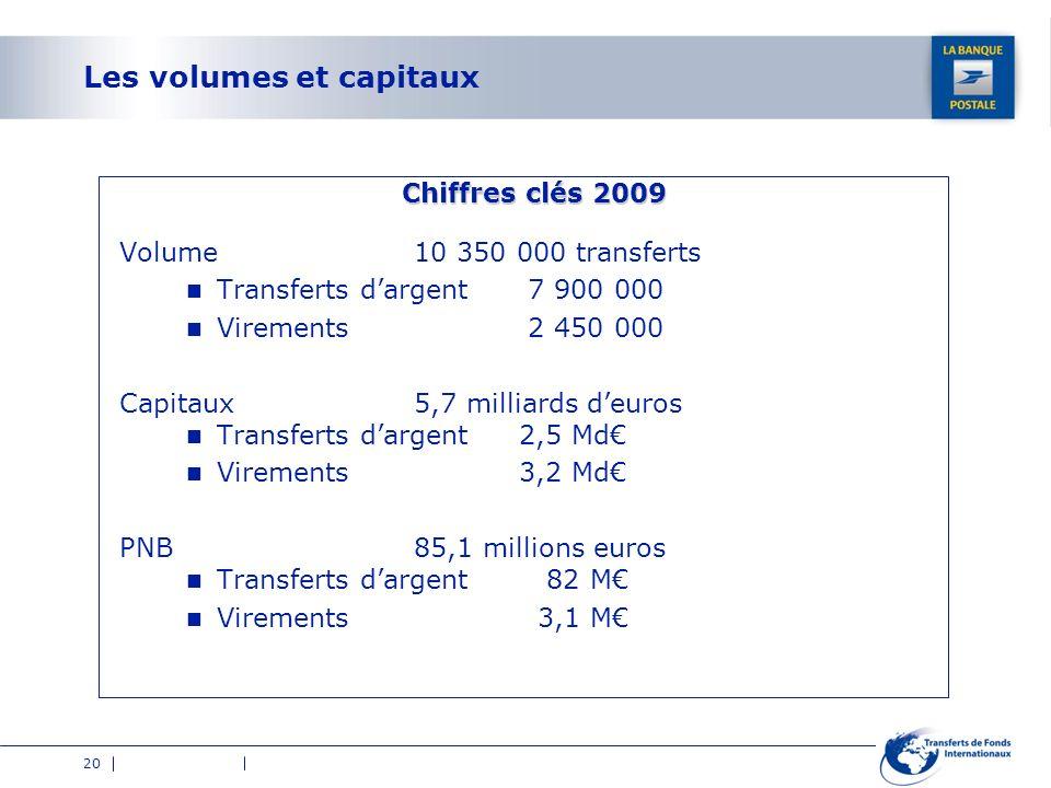 20 Les volumes et capitaux Chiffres clés 2009 Volume 10 350 000 transferts Transferts dargent 7 900 000 Virements 2 450 000 Capitaux5,7 milliards deur