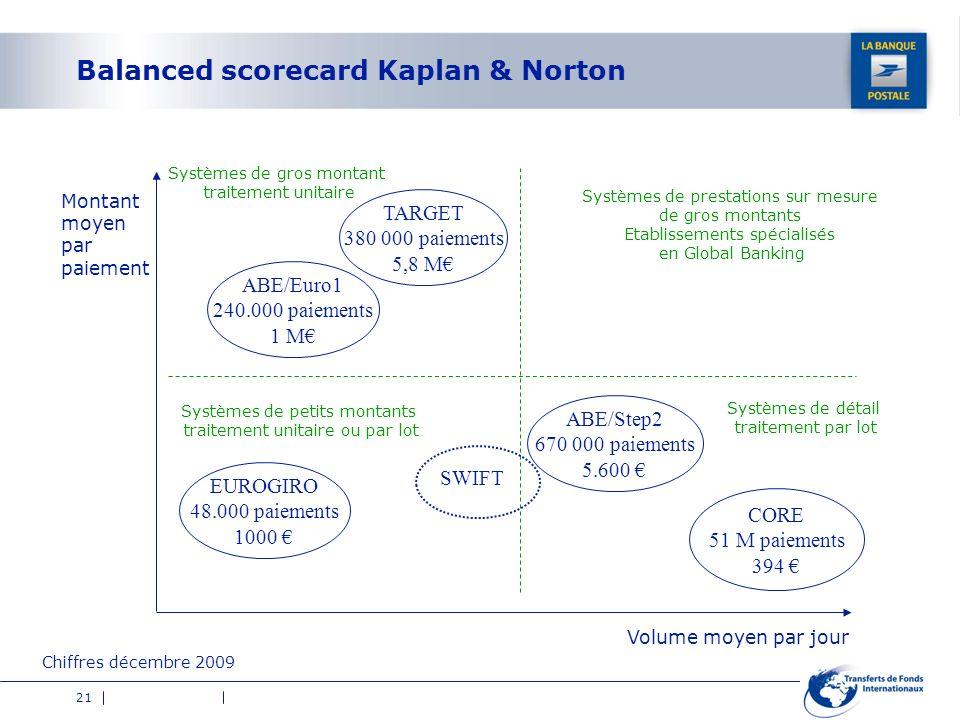 21 Balanced scorecard Kaplan & Norton CORE 51 M paiements 394 TARGET 380 000 paiements 5,8 M ABE/Euro1 240.000 paiements 1 M ABE/Step2 670 000 paiemen
