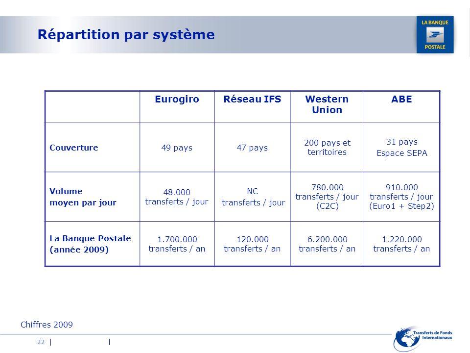 22 Répartition par système EurogiroRéseau IFSWestern Union ABE Couverture49 pays47 pays 200 pays et territoires 31 pays Espace SEPA Volume moyen par j