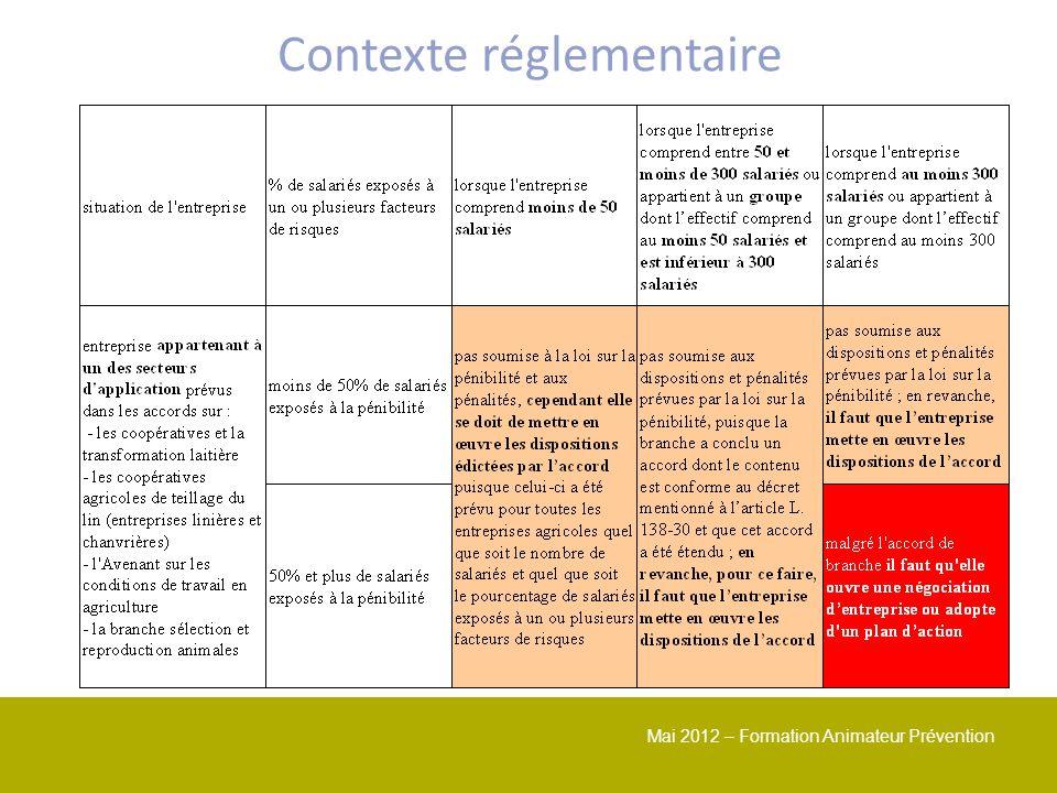 Mai 2012 – Formation Animateur Prévention Contexte réglementaire