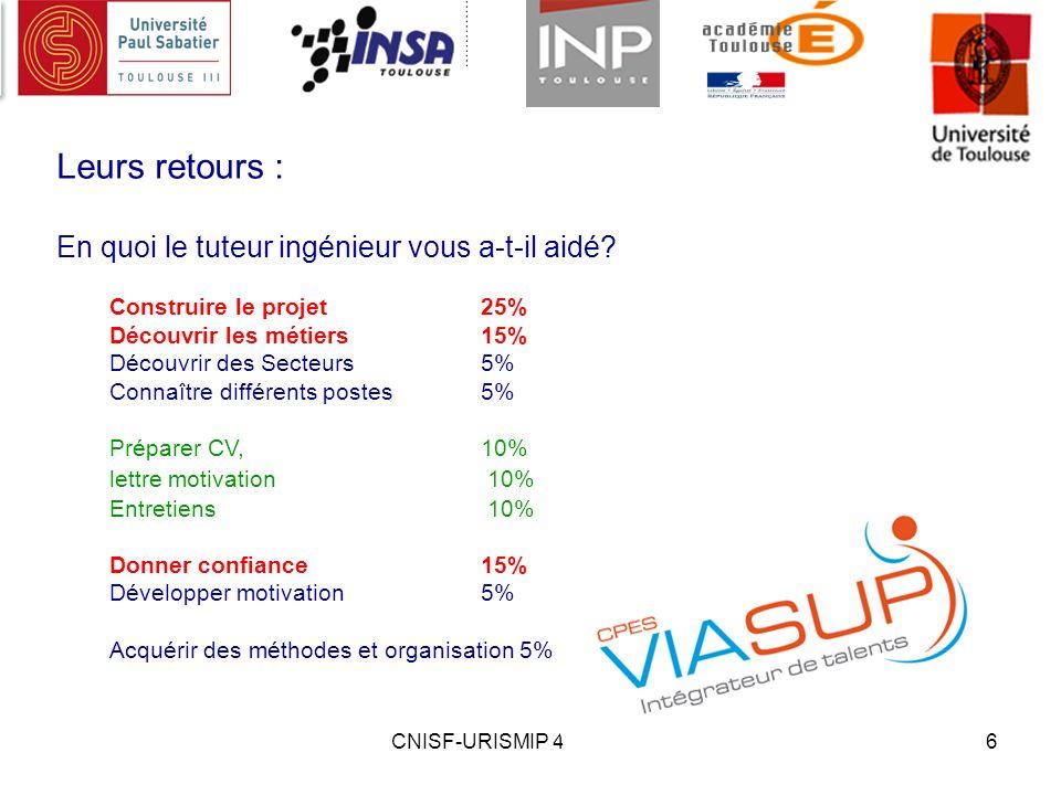 CNISF-URISMIP 4 juillet 20136 Leurs retours : En quoi le tuteur ingénieur vous a-t-il aidé? Construire le projet25% Découvrir les métiers15% Découvrir