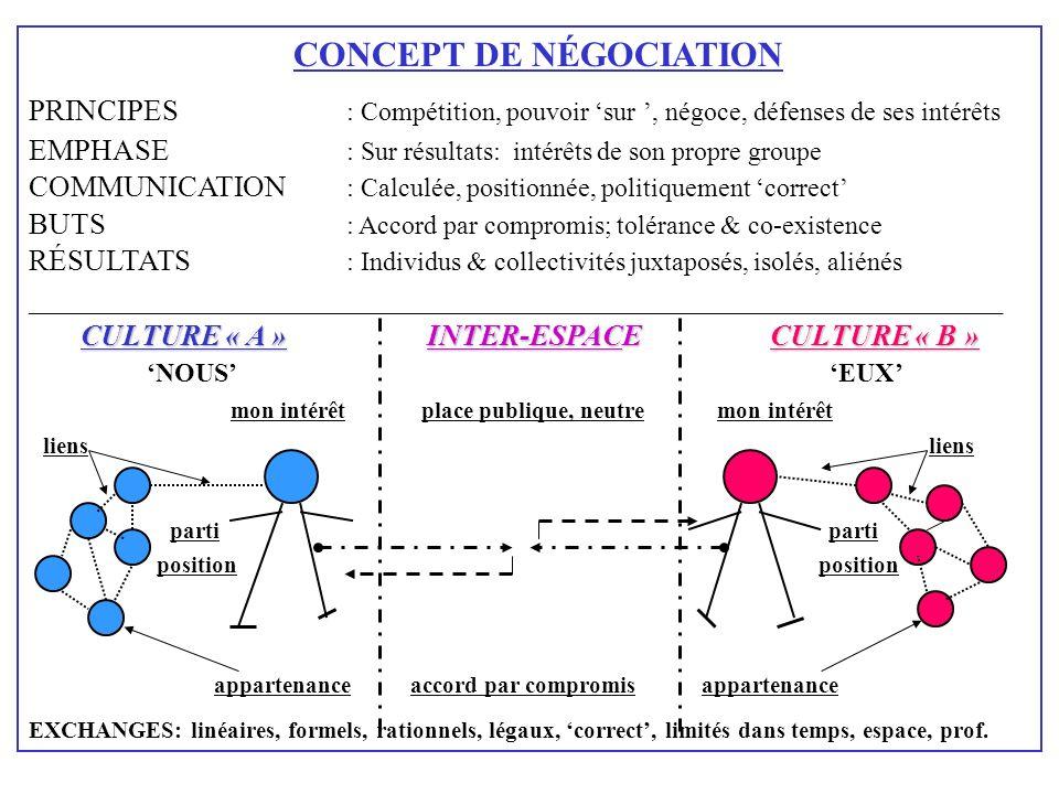 CONCEPT DE NÉGOCIATION PRINCIPES : Compétition, pouvoir sur, négoce, défenses de ses intérêts EMPHASE : Sur résultats: intérêts de son propre groupe C