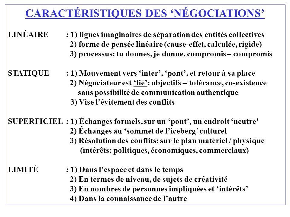 CARACTÉRISTIQUES DES NÉGOCIATIONS LINÉAIRE: 1) lignes imaginaires de séparation des entités collectives 2) forme de pensée linéaire (cause-effet, calc