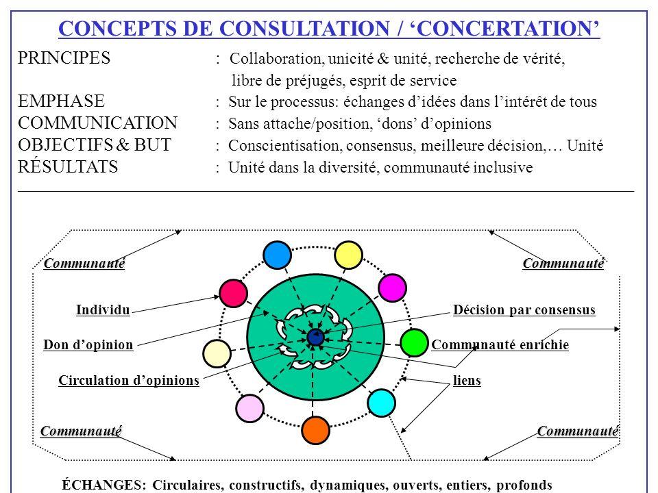 CONCEPTS DE CONSULTATION / CONCERTATION PRINCIPES: Collaboration, unicité & unité, recherche de vérité, libre de préjugés, esprit de service EMPHASE :