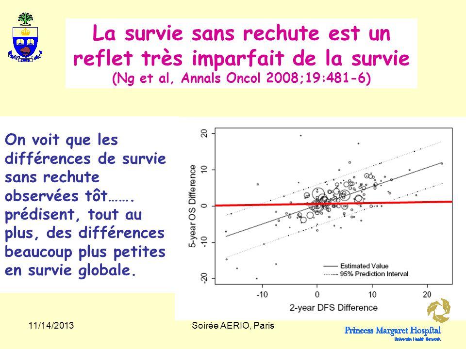 11/14/2013Soirée AERIO, Paris Les problèmes liés à lutilisation de la survie sans rechute comme objectif principal dans les études.