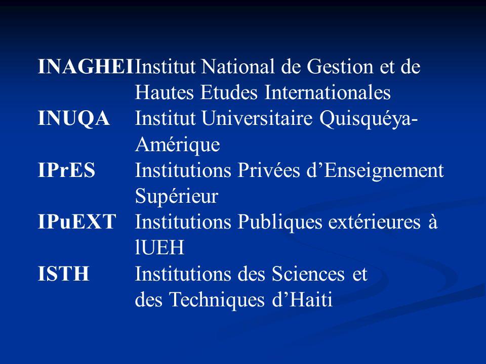INAGHEIInstitut National de Gestion et de Hautes Etudes Internationales INUQAInstitut Universitaire Quisquéya- Amérique IPrESInstitutions Privées dEns