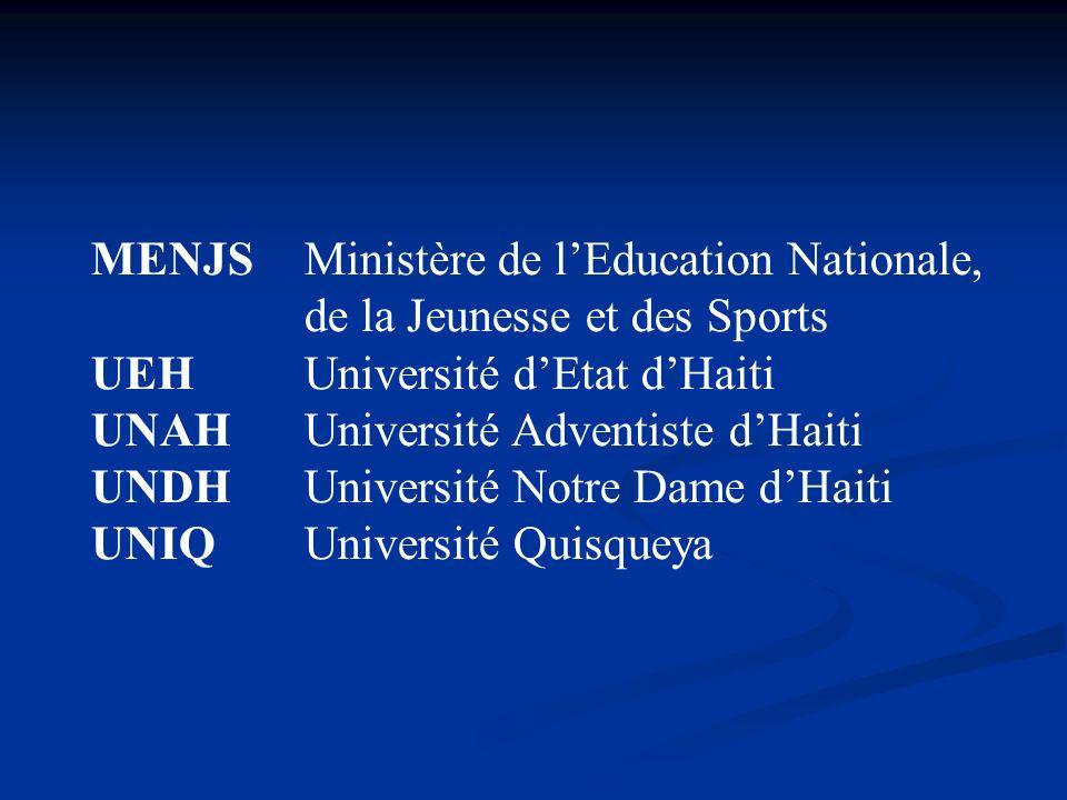 MENJSMinistère de lEducation Nationale, de la Jeunesse et des Sports UEHUniversité dEtat dHaiti UNAHUniversité Adventiste dHaiti UNDHUniversité Notre