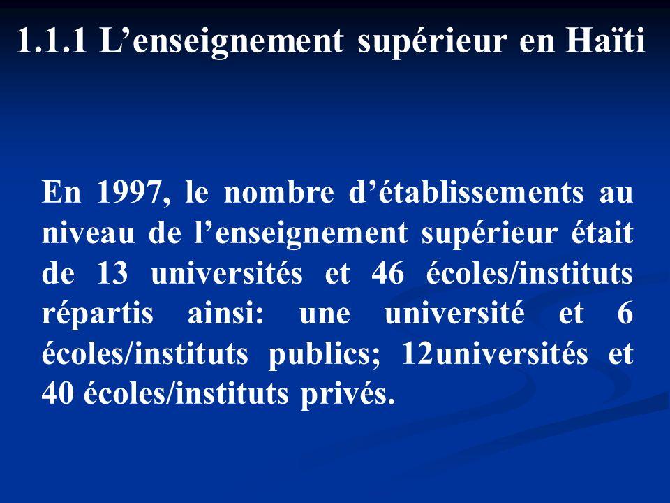 1.1.1 Lenseignement supérieur en Haïti En 1997, le nombre détablissements au niveau de lenseignement supérieur était de 13 universités et 46 écoles/in