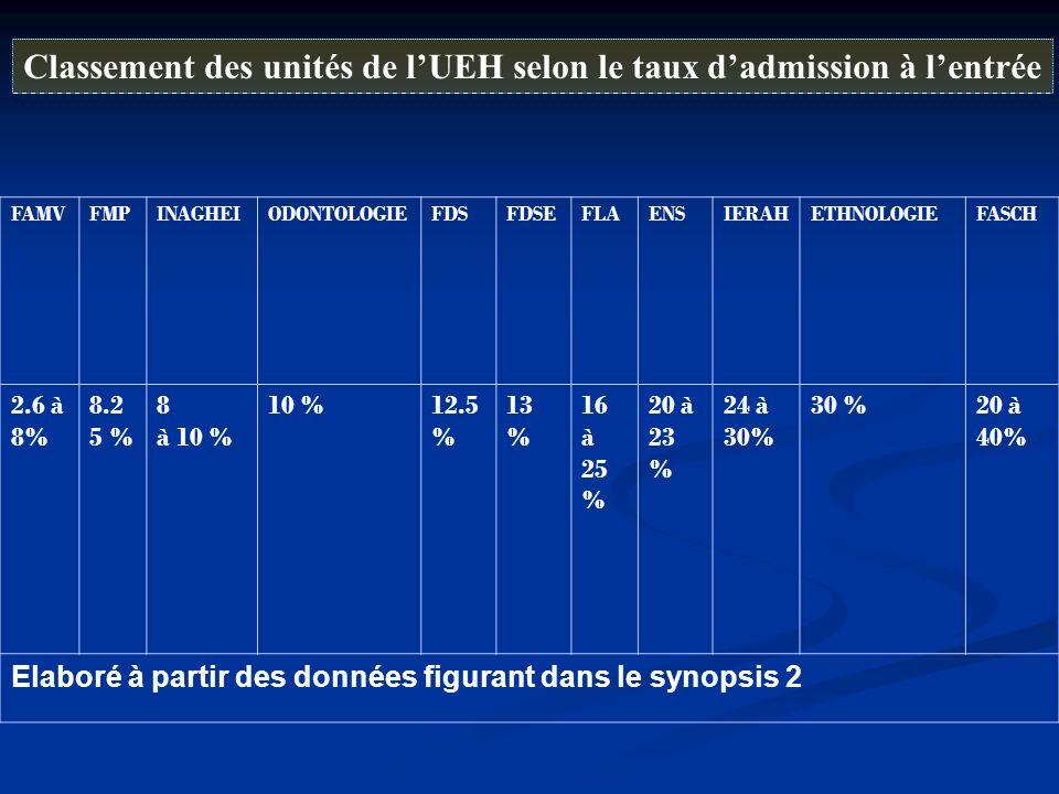Classement des unités de lUEH selon le taux dadmission à lentrée FAMVFMPINAGHEIODONTOLOGIEFDSFDSEFLAENSIERAHETHNOLOGIEFASCH 2.6 à 8% 8.2 5 % 8 à 10 %