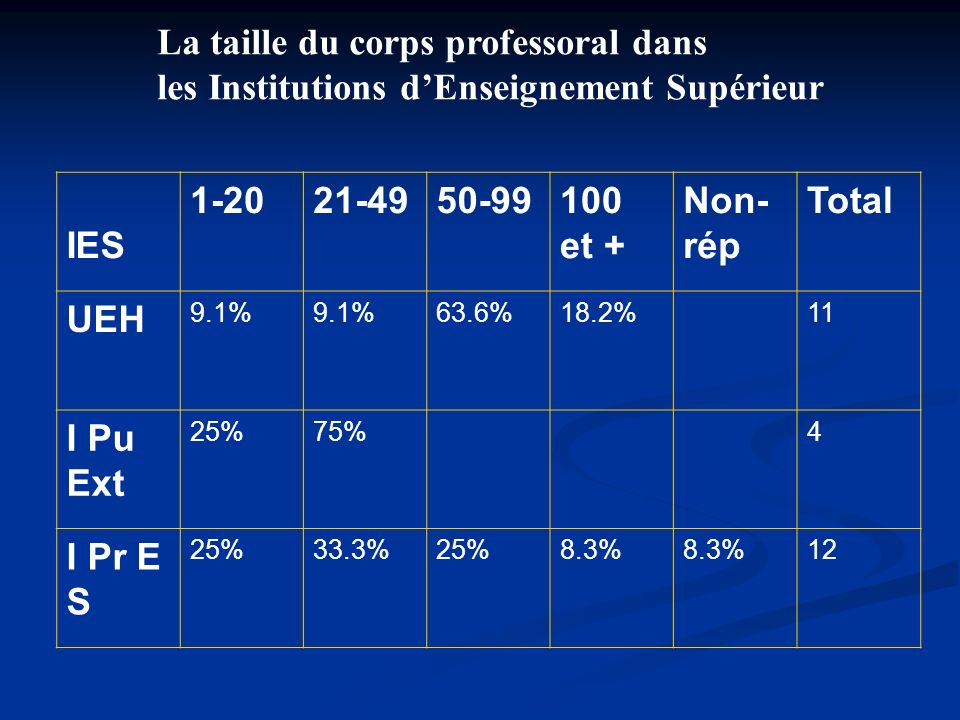 La taille du corps professoral dans les Institutions dEnseignement Supérieur IES 1-2021-4950-99100 et + Non- rép Total UEH 9.1% 63.6%18.2%11 I Pu Ext