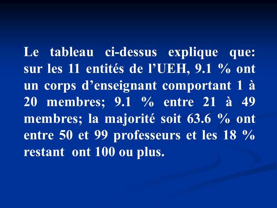 Le tableau ci-dessus explique que: sur les 11 entités de lUEH, 9.1 % ont un corps denseignant comportant 1 à 20 membres; 9.1 % entre 21 à 49 membres;