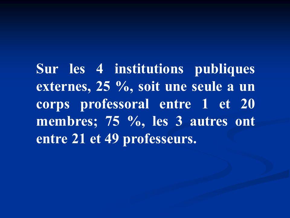 Sur les 4 institutions publiques externes, 25 %, soit une seule a un corps professoral entre 1 et 20 membres; 75 %, les 3 autres ont entre 21 et 49 pr