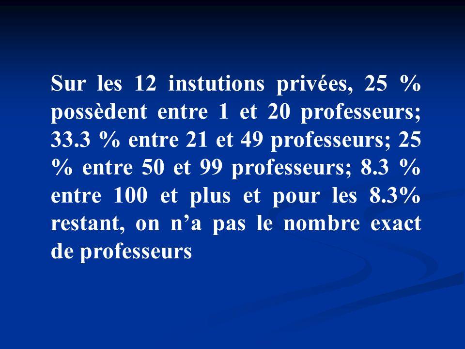 Sur les 12 instutions privées, 25 % possèdent entre 1 et 20 professeurs; 33.3 % entre 21 et 49 professeurs; 25 % entre 50 et 99 professeurs; 8.3 % ent