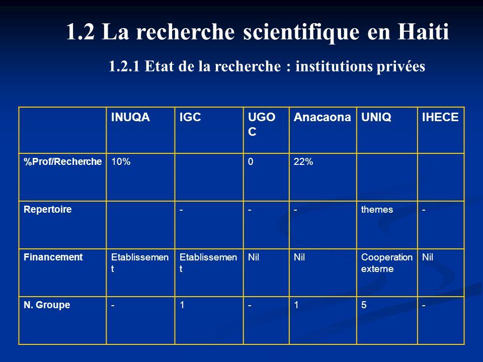 1.2 La recherche scientifique en Haiti INUQAIGCUGO C AnacaonaUNIQIHECE %Prof/Recherche10%022% Repertoire---themes- FinancementEtablissemen t Nil Coope