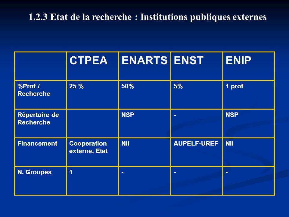 1.2.3 Etat de la recherche : Institutions publiques externes CTPEAENARTSENSTENIP %Prof / Recherche 25 %50%5%1 prof Répertoire de Recherche NSP- Financ