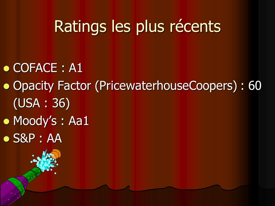 Ratings les plus récents COFACE : A1 COFACE : A1 Opacity Factor (PricewaterhouseCoopers) : 60 Opacity Factor (PricewaterhouseCoopers) : 60 (USA : 36)